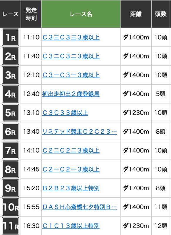 2016年7月13日園田競馬の日程