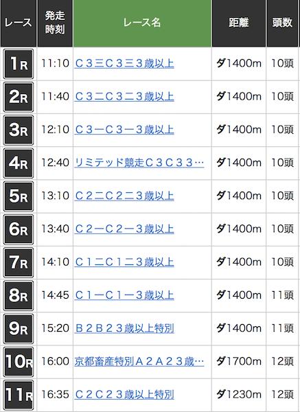 2016年7月14日園田競馬の日程表