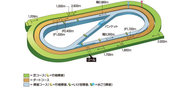小倉競馬場コース図