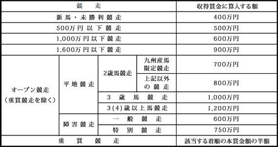 競馬のクラス別賞金表